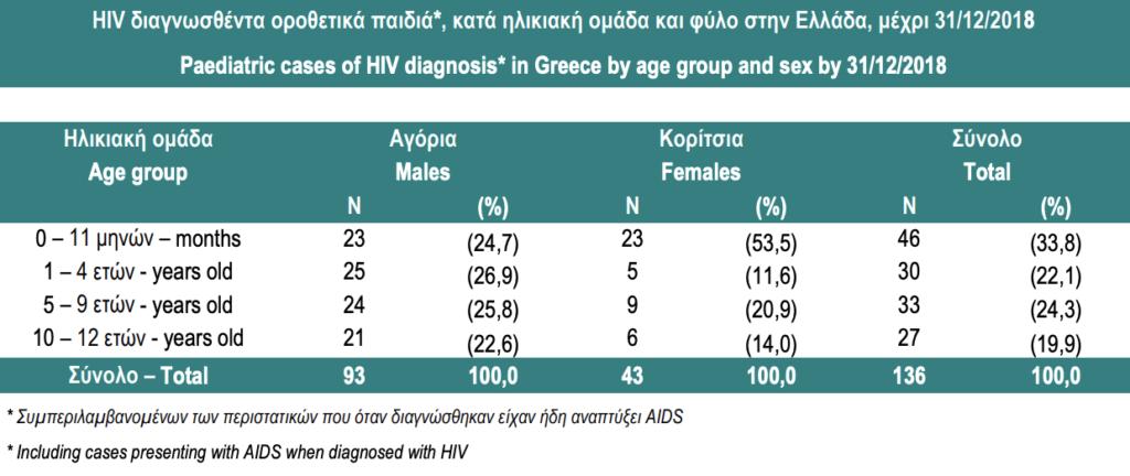 93c5545544b Η επιδημιολογική εικόνα του HIV στην Ελλάδα το 2018 - Θετική Φωνή